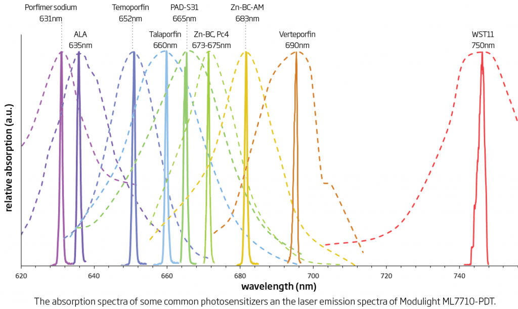 Modulight lasers vs. common photosensitizer absorption peaks. Porfimer sodium, ALA, Temoporfin, Talaporfin, PAD-S31, Zn-BC, Pc4, Zn-BC-AM, Verteporfin, WST11